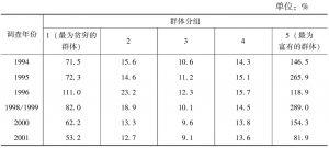 表6-2-3 变异系数