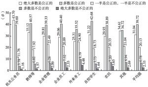 图12 司法满意度的职业差异