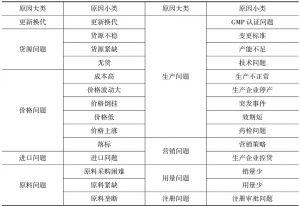 表4 短缺原因分类
