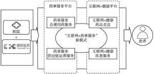 """图2 """"互联网+药事服务""""新模式架构"""
