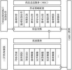 """图5 """"互联网+健康服务""""平台应用架构体系"""