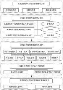 图1-1 研究思路