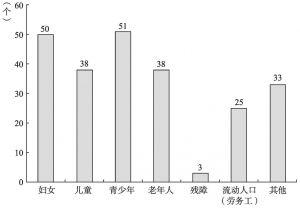 图4-10 社区服务中心服务品牌服务领域分布