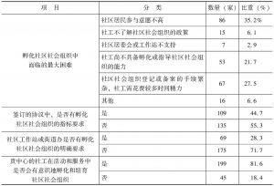 表4-13 社区服务中心孵化和培育社区社会组织的情况