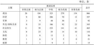 表7 主题与报道态度统计