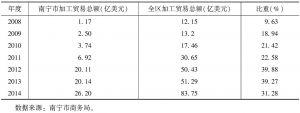 表3 2008~2014年南宁市加工贸易总额占全区加工贸易总额的比重