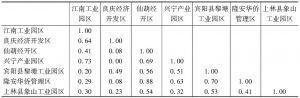 表4 7个工业园区产业结构相似系数
