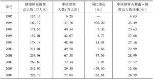 表1 1995~2014年中国赴越旅游人数统计