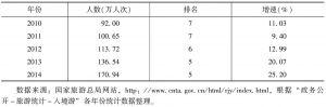 表2 2010~2014年越南赴中国旅游人数统计