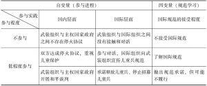 表1 武装组织的参与进程与规范学习
