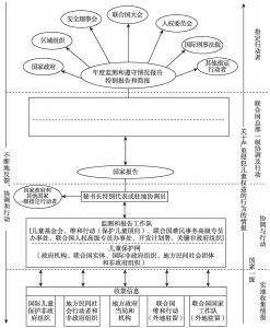 图1 监测与报告机制流程