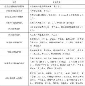 表7-5 西藏边境地区代表性旅游资源