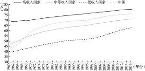 图1 中国人口平均寿命的国际比较