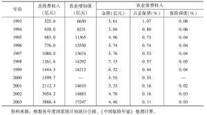 表3 1993~2003年农业保险保费收入与总保费、农业增加值对照