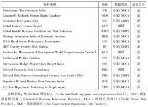 表4 全球治理数据库2010年中国数据来源
