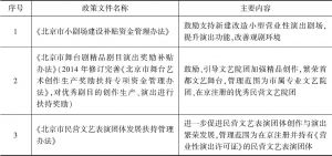 表5-12 北京市与剧场及剧院演出联盟发展相关的文化消费政策文件