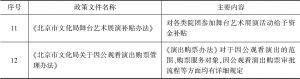 表5-12 北京市与剧场及剧院演出联盟发展相关的文化消费政策文件-续表2