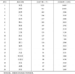 表2-12 中国主要城市公园数量排行榜TOP20