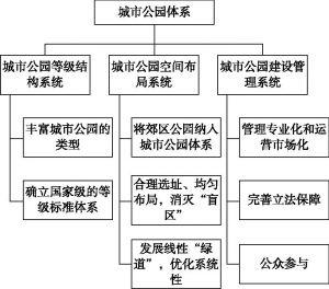图8-1 城市公园公共休闲服务体系构建思路