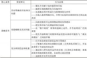 表5-9 澳大利亚高级公务员的领导力素质框架