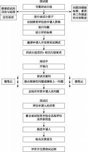 图5-1 加拿大公务员结构面试步骤