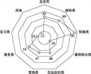 图4-1 课程类别分布