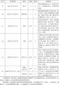1912~1949年云南地震灾害简表-续表