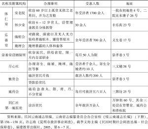 云南省城传统慈善组织-续表