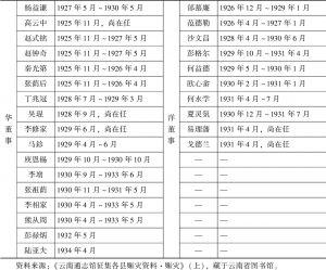 中国华洋义赈救灾总会云南分会历任题名录一览-续表