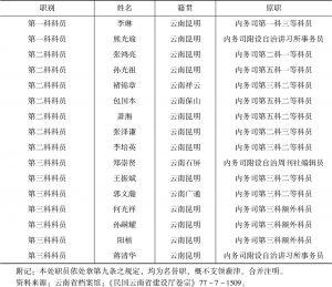 云南全省赈务处职员表-续表