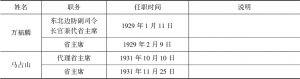 黑龙江省-续表