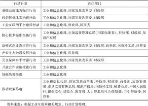 表3 工业互联网行动计划责任部门
