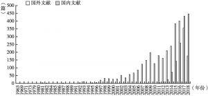 图1 国内外智慧养老服务研究论文年度分布