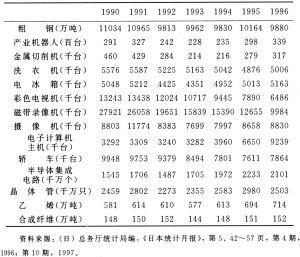 表2-7 近年日本制造业主要产品产量