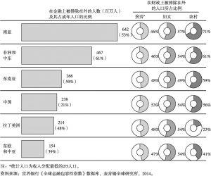 图5-1 新兴经济体在金融和财政上被排除在外的人口