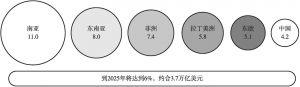 图5-4 数字金融服务对GDP的影响