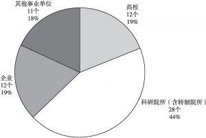 图3 青海省重点实验室依托单位性质分布