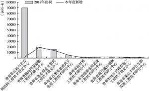 图6 2018年工程中心试验场地面积增长情况