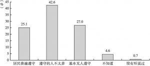 图3 居民遵守垃圾分类情况