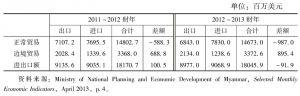 表4 2011~2012财年与2012~2013财年缅甸对外贸易状况