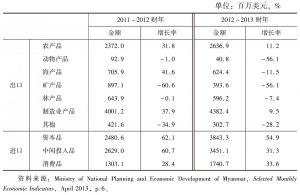 表5 2011~2012财年与2012~2013财年缅甸对外贸易的商品类型