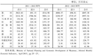 表6 2011~2012财年与2012~2013财年缅甸与主要的贸易伙伴贸易情况
