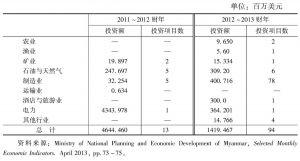 表8 2011~2012财年与2012~2013财年缅甸外国投资的部门比较