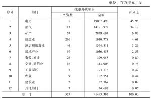 缅甸各部门外国投资统计(截至2012年12月31日)