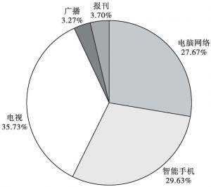 图2 农村村民使用各种媒体的比重