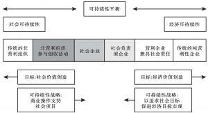 图6-4 非营利组织与企业的可持续发展光谱