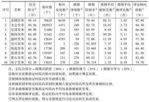 表2 常态环境下县(市、区)政务微博综合实力排名前十位