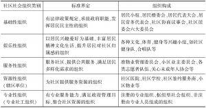 表2 社区社会组织分类标准