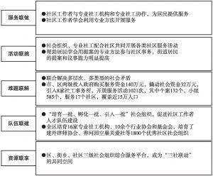"""图2 朝阳区""""五联工作法"""""""
