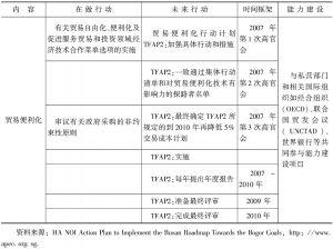 表2 贸易便利化活动日程